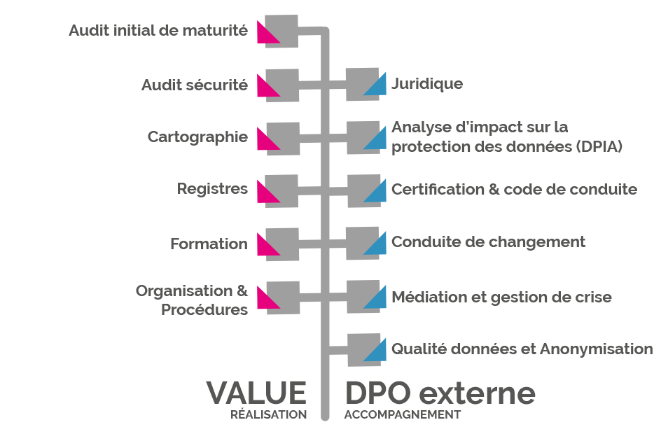 dpo-value-Conseil-protection-des-donnees-CONFORMITE-RGPD-2018-Certification-DPO-AFNOR-Cnil-yvelines-paris-services-3
